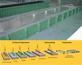 Hot Dipped Zinc Plating Process
